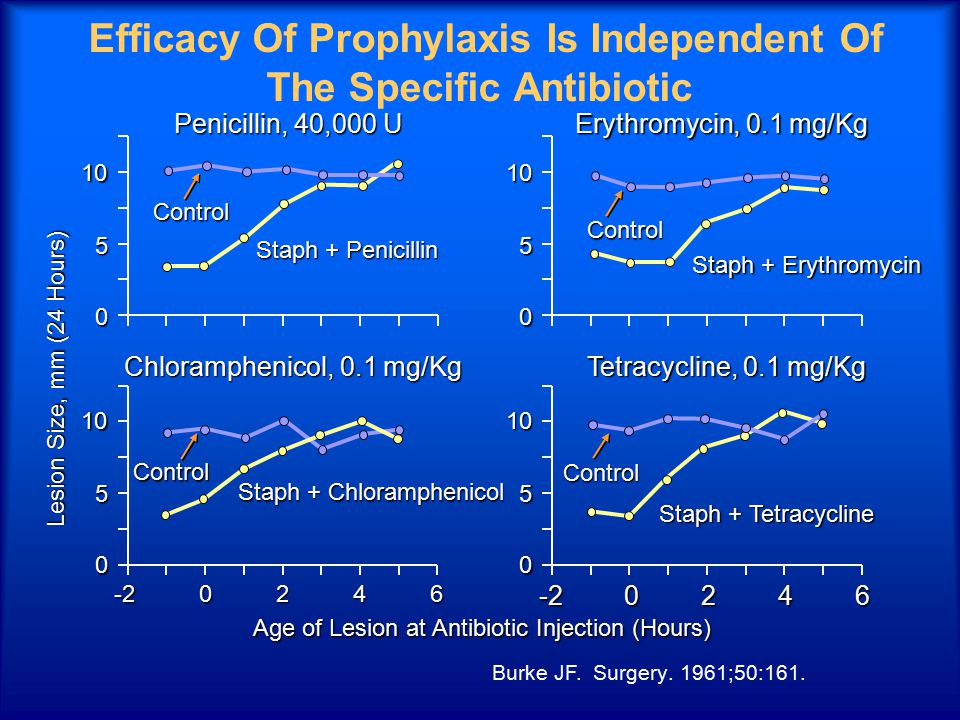 Efficacy Of Prophylaxis Is Independent Of The Specific Antibiotic Age of Lesion at Antibiotic Injection (Hours) Lesion Size, mm (24 Hours) 0 510 Penicillin, 40,000 U Staph + Penicillin Control Chloramphenicol, 0.1 mg/Kg Erythromycin, 0.1 mg/Kg Tetracycline, 0.1 mg/Kg 0246-20246-2 0 510 0 510 0 510Control Control Control Staph + Erythromycin Staph + Tetracycline Staph + Chloramphenicol Burke JF.