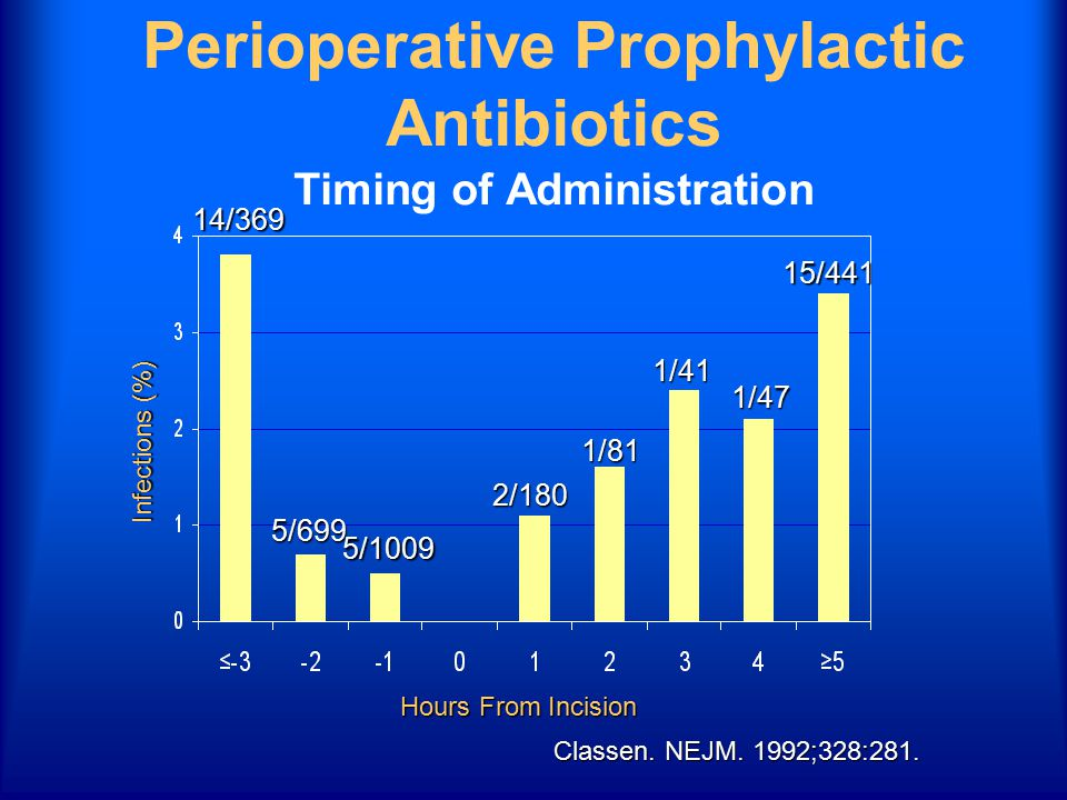 Classen. NEJM. 1992;328:281. Perioperative Prophylactic Antibiotics Timing of Administration Infections (%) Hours From Incision 14/369 5/699 5/1009 2/
