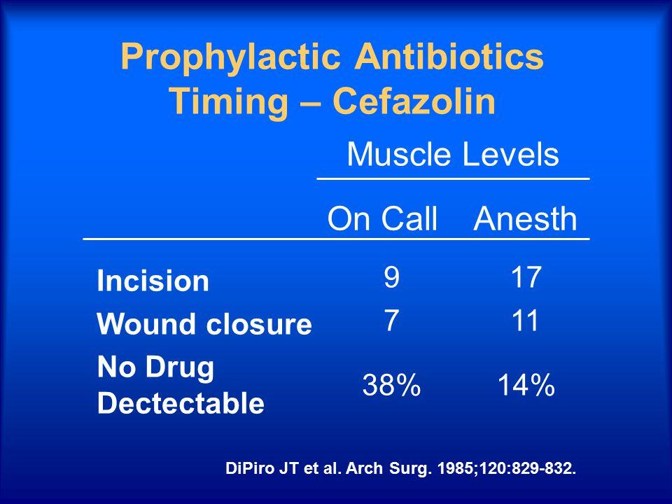 Prophylactic Antibiotics Timing – Cefazolin Incision Wound closure No Drug Dectectable 9 7 38% 17 11 14% On CallAnesth Muscle Levels DiPiro JT et al.