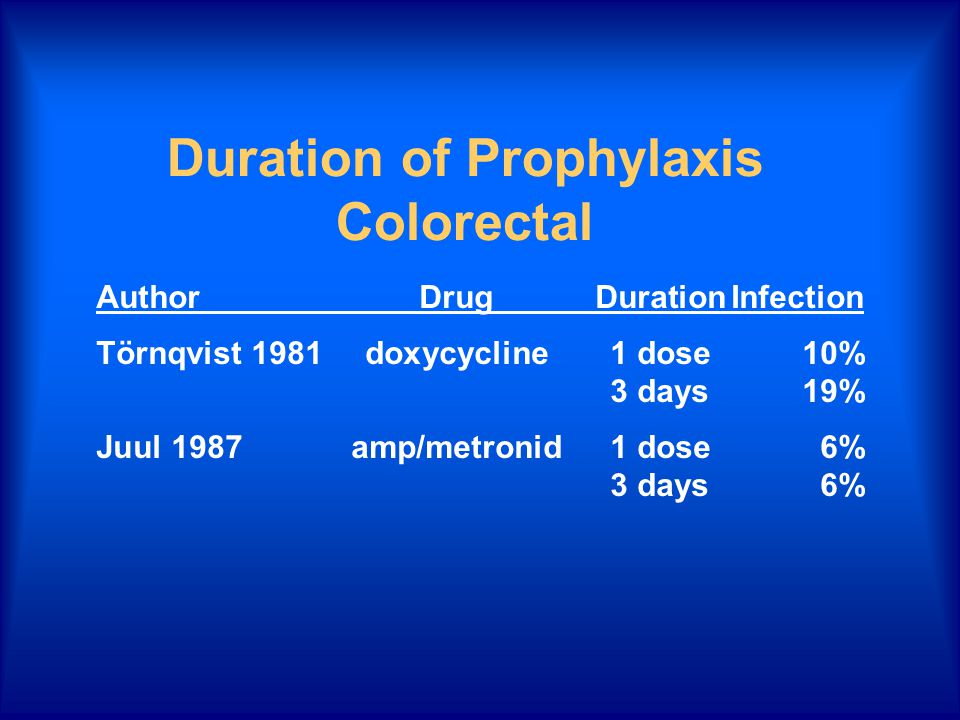 Duration of Prophylaxis Colorectal AuthorDrugDurationInfection Törnqvist 1981doxycycline1 dose10% 3 days19% Juul 1987amp/metronid1 dose6% 3 days6%