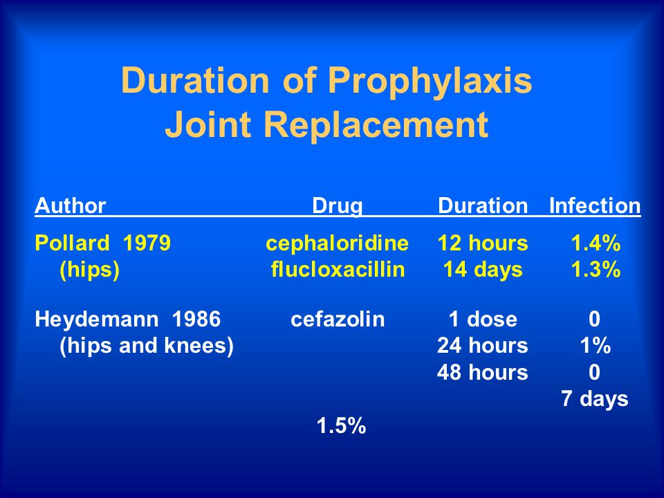 Duration of Prophylaxis Joint Replacement AuthorDrugDurationInfection Pollard 1979cephaloridine12 hours1.4% (hips)flucloxacillin14 days1.3% Heydemann