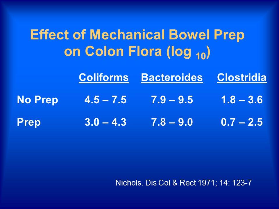 Effect of Mechanical Bowel Prep on Colon Flora (log 10 ) ColiformsBacteroidesClostridia No Prep 4.5 – 7.5 7.9 – 9.51.8 – 3.6 Prep 3.0 – 4.3 7.8 – 9.00.7 – 2.5 Nichols.