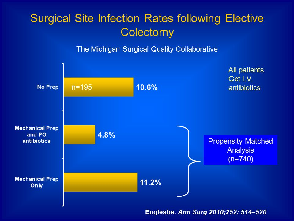 Surgical Site Infection Rates following Elective Colectomy The Michigan Surgical Quality Collaborative Propensity Matched Analysis (n=740) Englesbe.