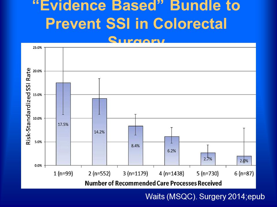 """""""Evidence Based"""" Bundle to Prevent SSI in Colorectal Surgery Waits (MSQC). Surgery 2014;epub"""
