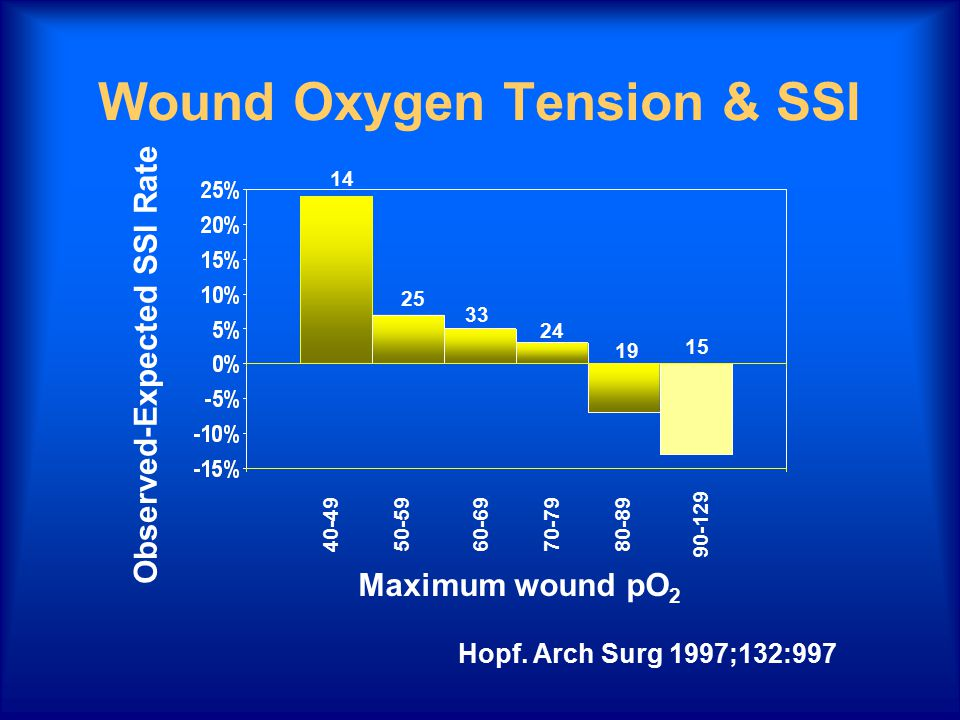 Wound Oxygen Tension & SSI 40-4950-5960-6970-7980-89 90-129 Observed-Expected SSI Rate Maximum wound pO 2 Hopf. Arch Surg 1997;132:997 33 24 19 15 25
