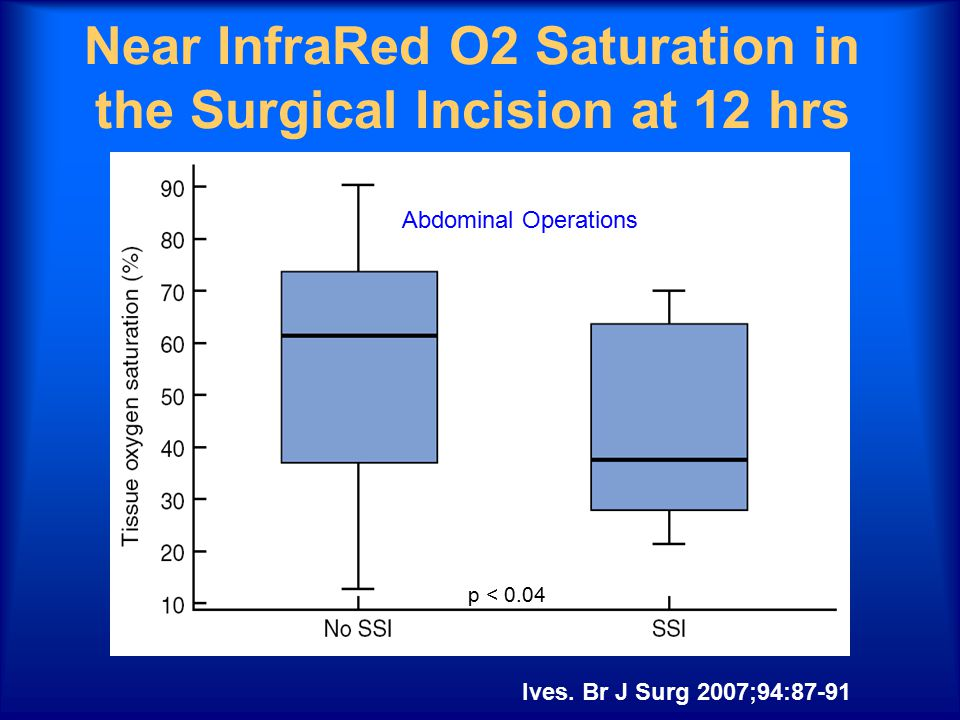 Near InfraRed O2 Saturation in the Surgical Incision at 12 hrs Ives.