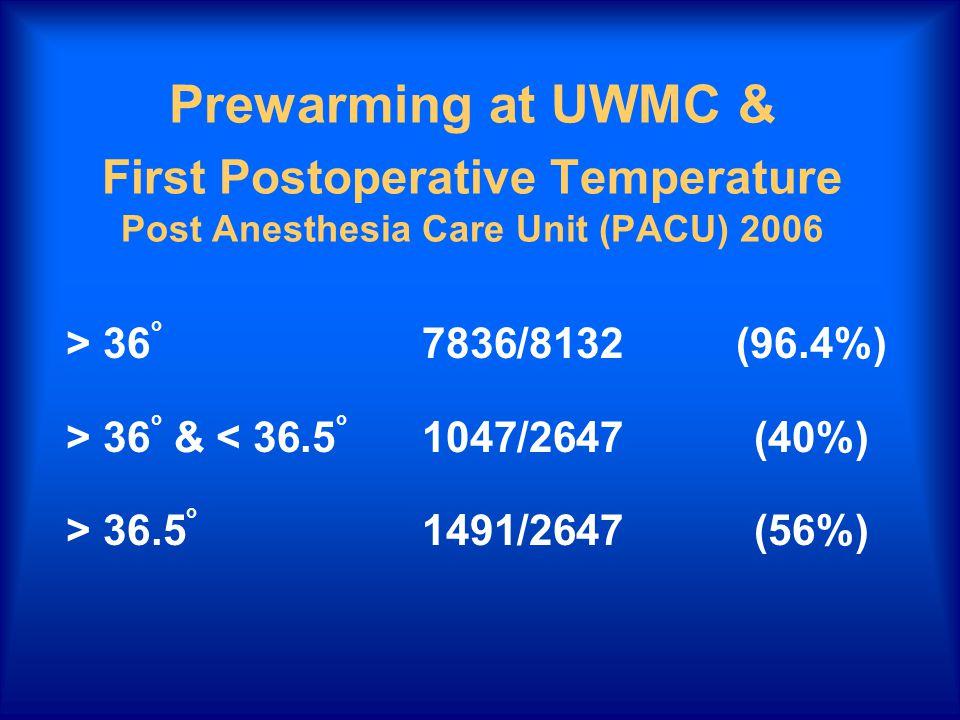 Prewarming at UWMC & First Postoperative Temperature Post Anesthesia Care Unit (PACU) 2006 > 36 o 7836/8132 (96.4%) > 36 o & < 36.5 o 1047/2647 (40%) > 36.5 o 1491/2647 (56%)