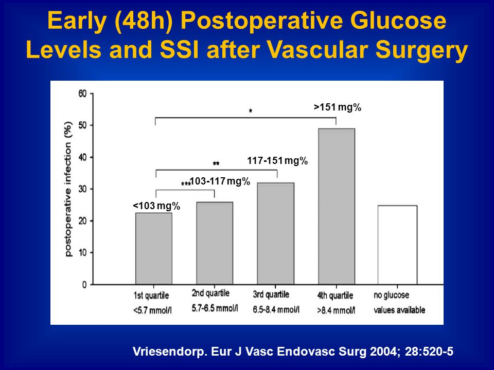 Early (48h) Postoperative Glucose Levels and SSI after Vascular Surgery Vriesendorp. Eur J Vasc Endovasc Surg 2004; 28:520-5 <103 mg% 103-117 mg% 117-