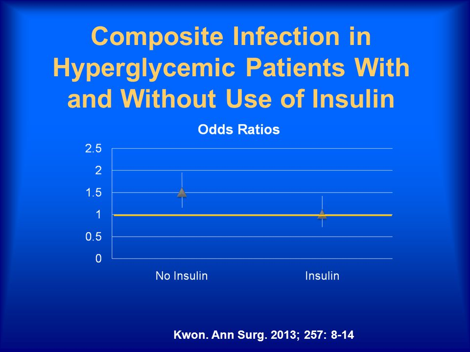 Composite Infection in Hyperglycemic Patients With and Without Use of Insulin Kwon.