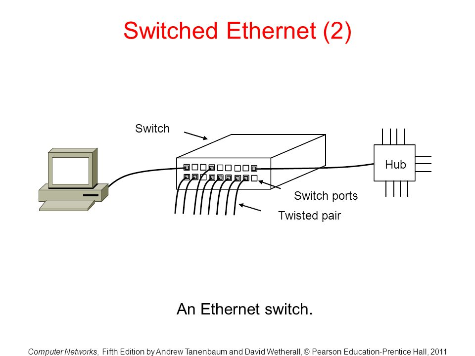 Computer Networks, Fifth Edition by Andrew Tanenbaum and David Wetherall, © Pearson Education-Prentice Hall, 2011 Switched Ethernet (2) An Ethernet switch.
