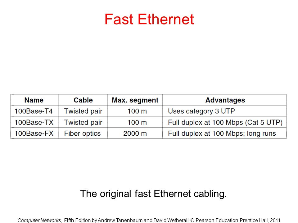 Computer Networks, Fifth Edition by Andrew Tanenbaum and David Wetherall, © Pearson Education-Prentice Hall, 2011 Fast Ethernet The original fast Ethernet cabling.