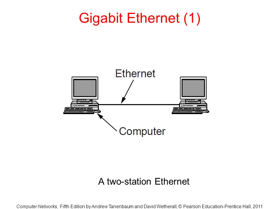 Computer Networks, Fifth Edition by Andrew Tanenbaum and David Wetherall, © Pearson Education-Prentice Hall, 2011 Gigabit Ethernet (1) A two-station E