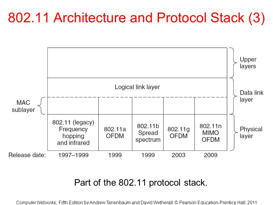 Computer Networks, Fifth Edition by Andrew Tanenbaum and David Wetherall, © Pearson Education-Prentice Hall, 2011 802.11 Architecture and Protocol Stack (3) Part of the 802.11 protocol stack.