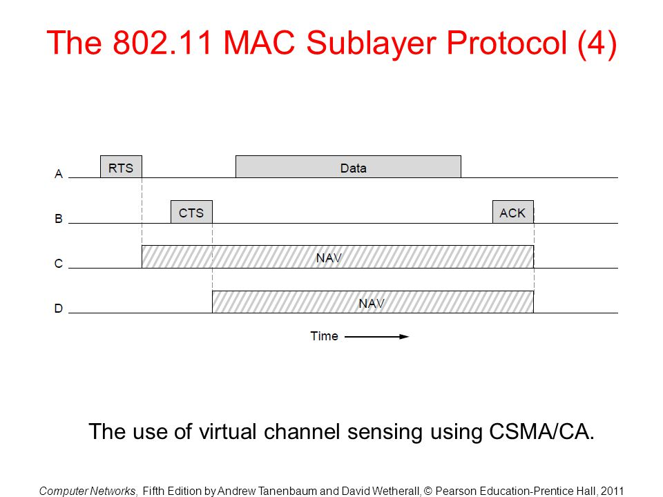 Computer Networks, Fifth Edition by Andrew Tanenbaum and David Wetherall, © Pearson Education-Prentice Hall, 2011 The 802.11 MAC Sublayer Protocol (4) The use of virtual channel sensing using CSMA/CA.