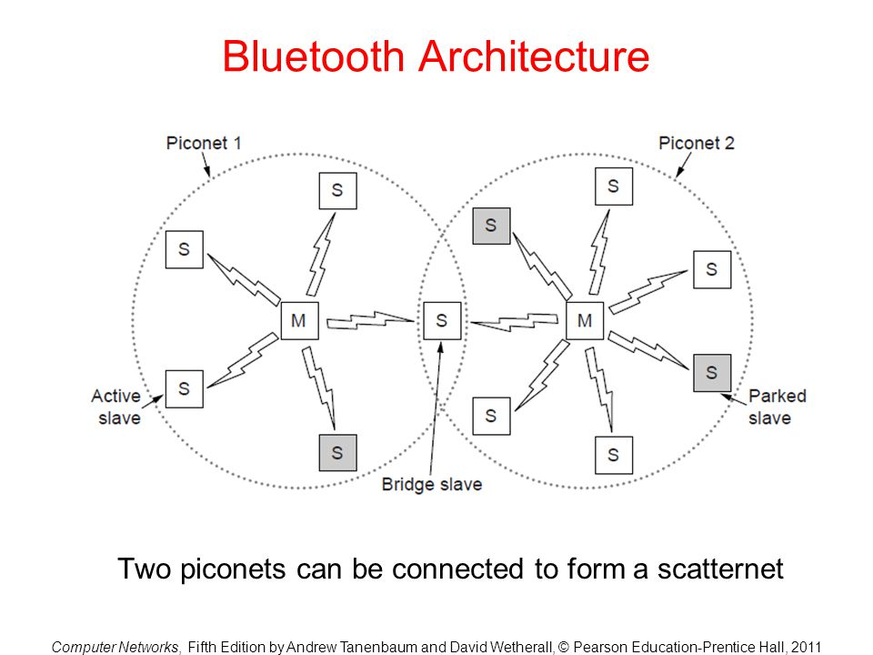 Computer Networks, Fifth Edition by Andrew Tanenbaum and David Wetherall, © Pearson Education-Prentice Hall, 2011 Bluetooth Architecture Two piconets can be connected to form a scatternet