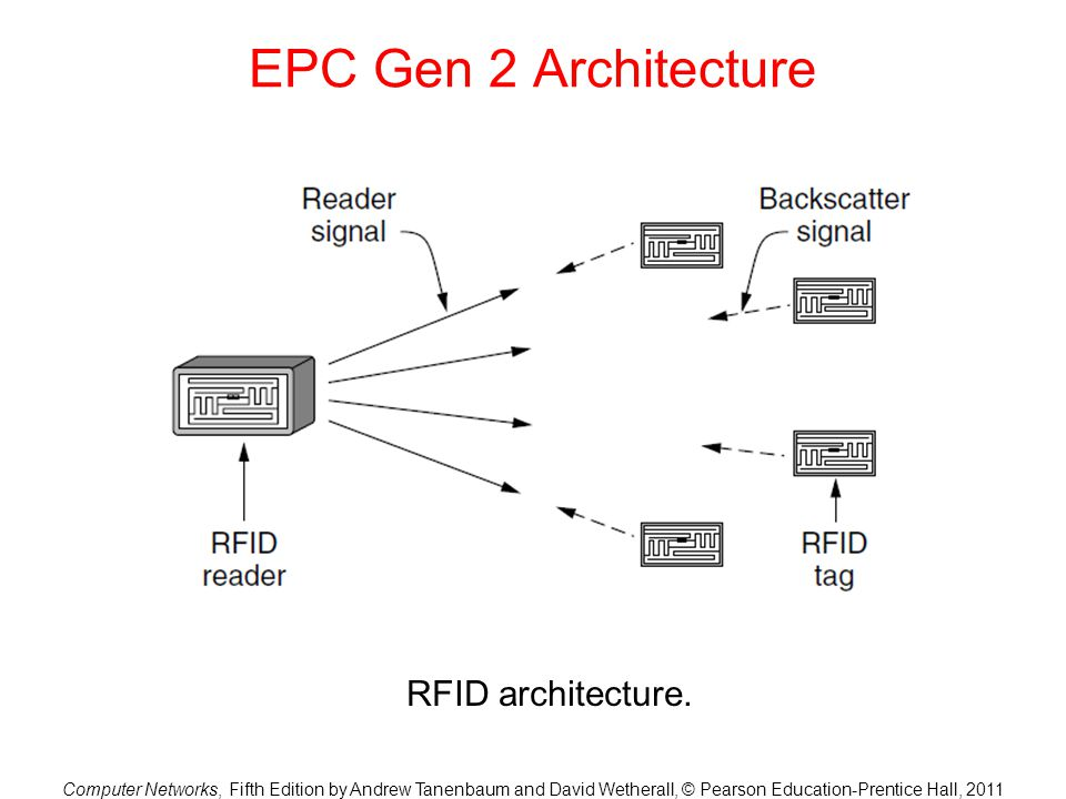 Computer Networks, Fifth Edition by Andrew Tanenbaum and David Wetherall, © Pearson Education-Prentice Hall, 2011 EPC Gen 2 Architecture RFID architec
