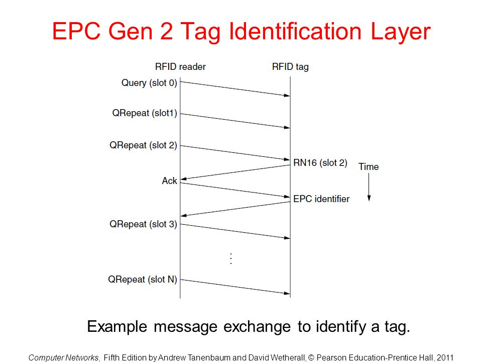 Computer Networks, Fifth Edition by Andrew Tanenbaum and David Wetherall, © Pearson Education-Prentice Hall, 2011 EPC Gen 2 Tag Identification Layer Example message exchange to identify a tag.