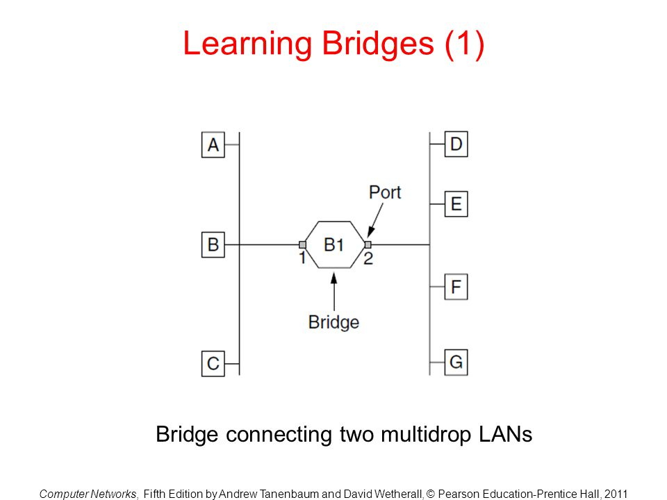 Computer Networks, Fifth Edition by Andrew Tanenbaum and David Wetherall, © Pearson Education-Prentice Hall, 2011 Learning Bridges (1) Bridge connecting two multidrop LANs