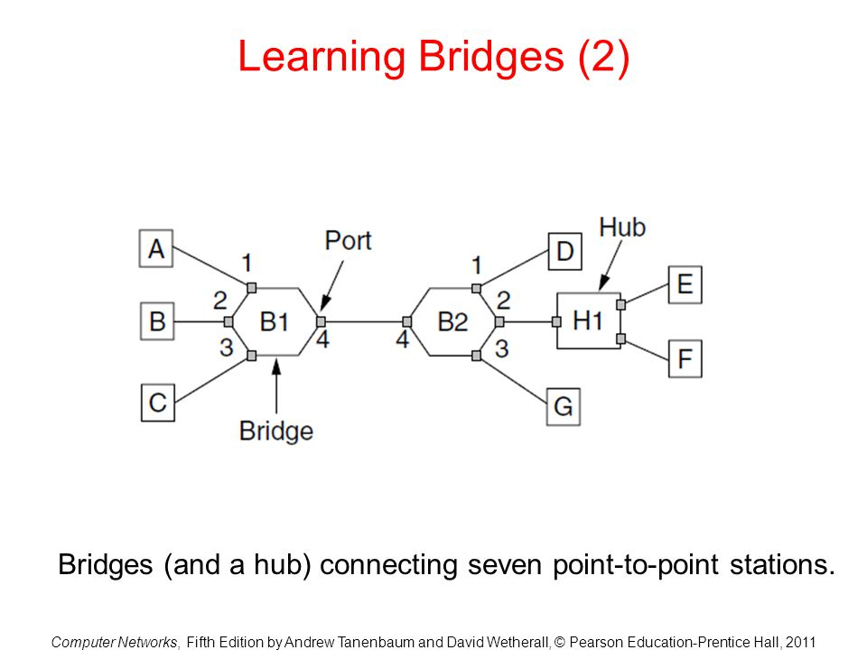 Computer Networks, Fifth Edition by Andrew Tanenbaum and David Wetherall, © Pearson Education-Prentice Hall, 2011 Learning Bridges (2) Bridges (and a hub) connecting seven point-to-point stations.