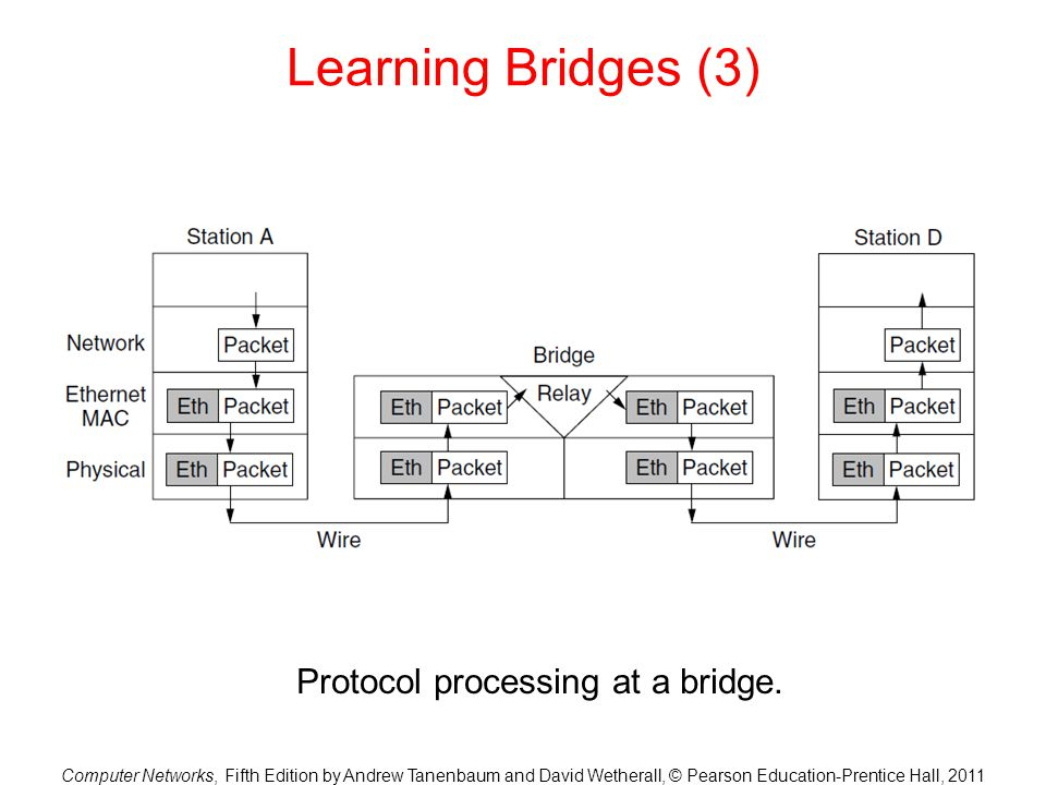 Computer Networks, Fifth Edition by Andrew Tanenbaum and David Wetherall, © Pearson Education-Prentice Hall, 2011 Learning Bridges (3) Protocol processing at a bridge.