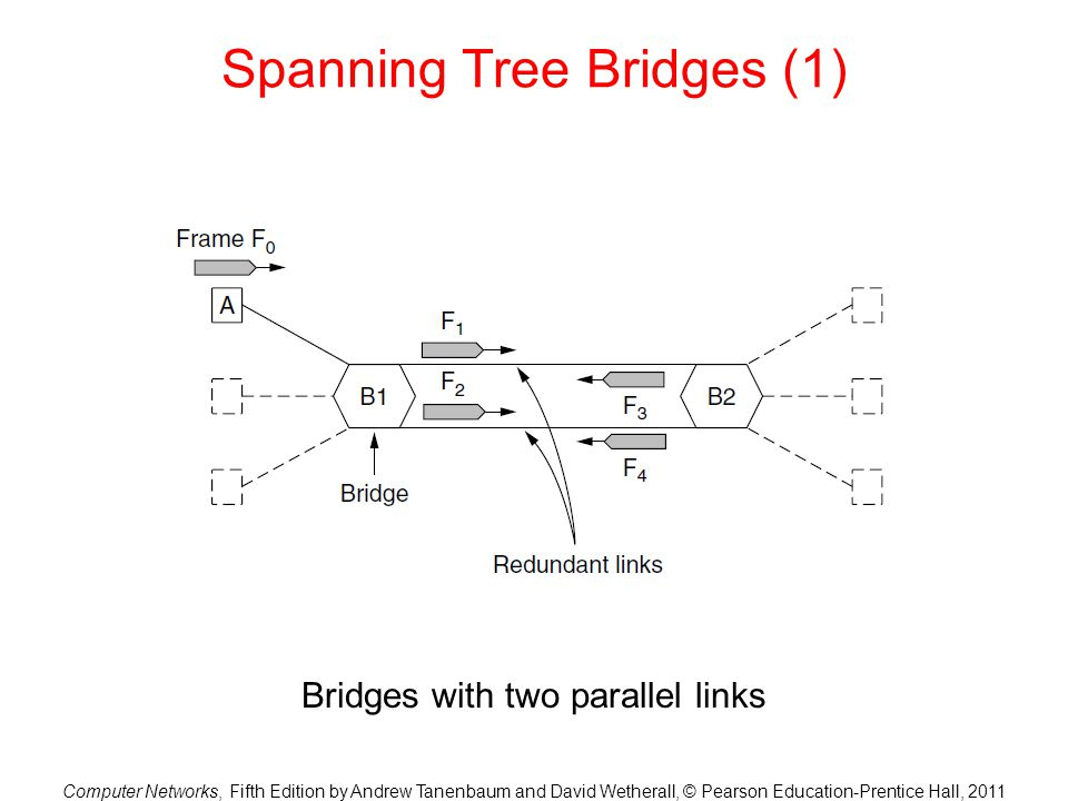 Computer Networks, Fifth Edition by Andrew Tanenbaum and David Wetherall, © Pearson Education-Prentice Hall, 2011 Spanning Tree Bridges (1) Bridges with two parallel links