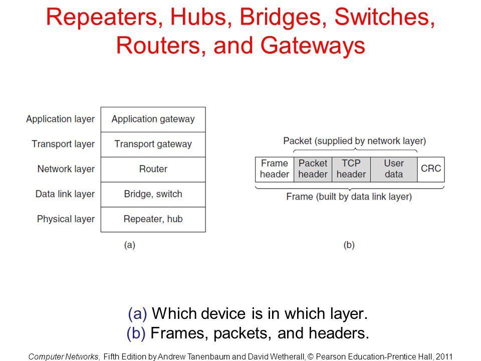 Computer Networks, Fifth Edition by Andrew Tanenbaum and David Wetherall, © Pearson Education-Prentice Hall, 2011 Repeaters, Hubs, Bridges, Switches, Routers, and Gateways (a) Which device is in which layer.