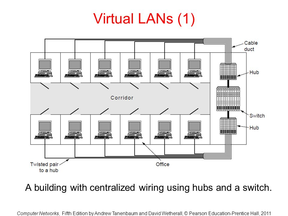 Computer Networks, Fifth Edition by Andrew Tanenbaum and David Wetherall, © Pearson Education-Prentice Hall, 2011 Virtual LANs (1) A building with centralized wiring using hubs and a switch.