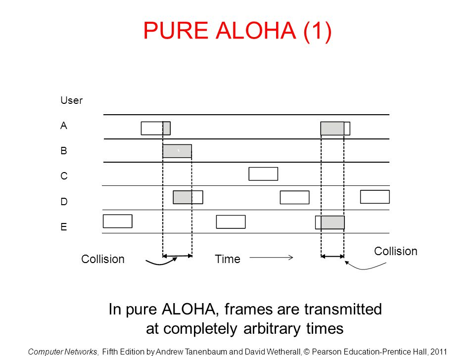 Computer Networks, Fifth Edition by Andrew Tanenbaum and David Wetherall, © Pearson Education-Prentice Hall, 2011 PURE ALOHA (1) In pure ALOHA, frames are transmitted at completely arbitrary times Collision Time User A B C D E