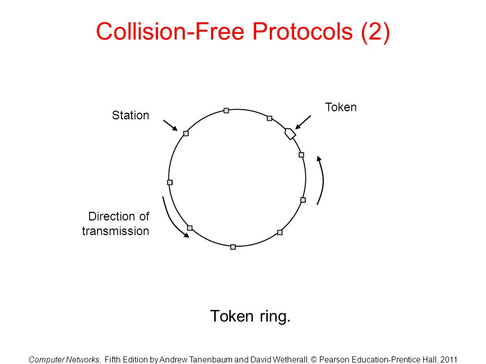 Computer Networks, Fifth Edition by Andrew Tanenbaum and David Wetherall, © Pearson Education-Prentice Hall, 2011 Collision-Free Protocols (2) Token r