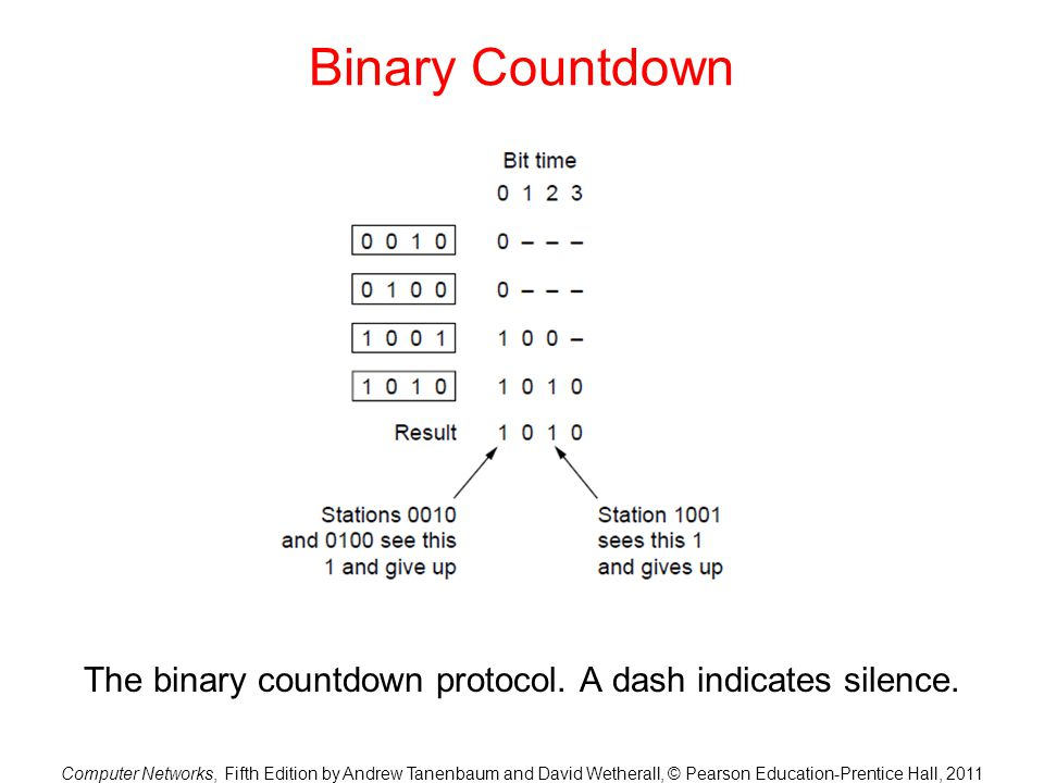 Computer Networks, Fifth Edition by Andrew Tanenbaum and David Wetherall, © Pearson Education-Prentice Hall, 2011 Binary Countdown The binary countdow