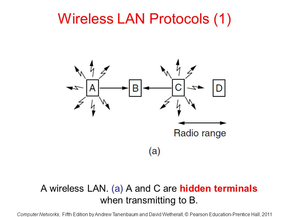 Computer Networks, Fifth Edition by Andrew Tanenbaum and David Wetherall, © Pearson Education-Prentice Hall, 2011 Wireless LAN Protocols (1) A wireles