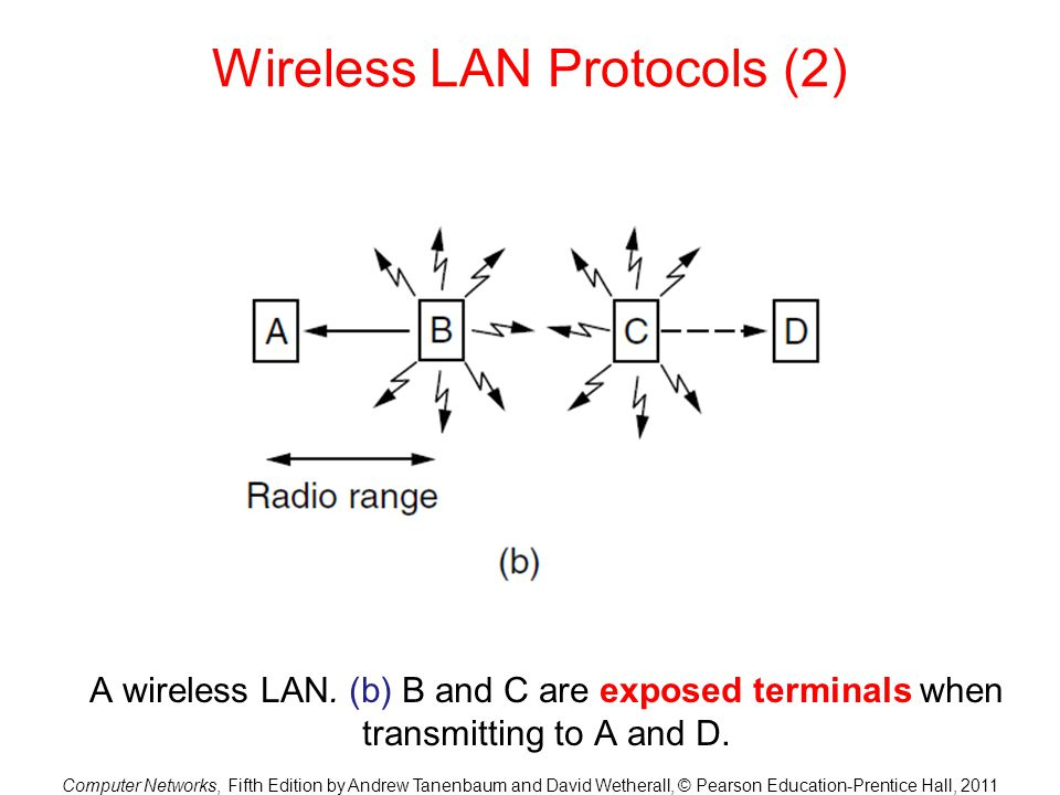 Computer Networks, Fifth Edition by Andrew Tanenbaum and David Wetherall, © Pearson Education-Prentice Hall, 2011 Wireless LAN Protocols (2) A wireless LAN.