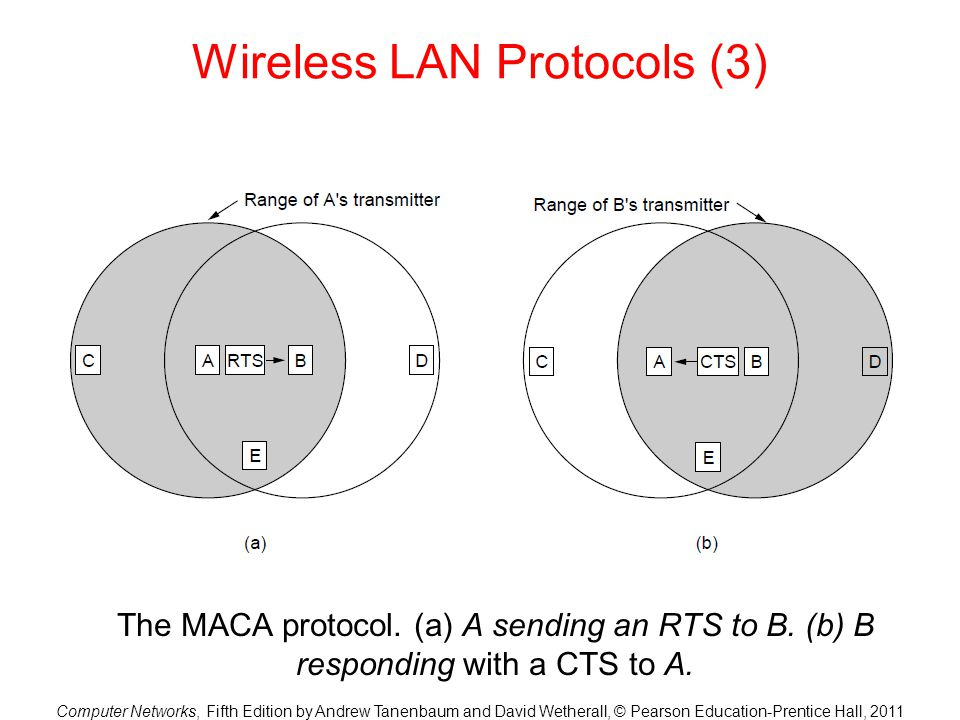 Computer Networks, Fifth Edition by Andrew Tanenbaum and David Wetherall, © Pearson Education-Prentice Hall, 2011 Wireless LAN Protocols (3) The MACA