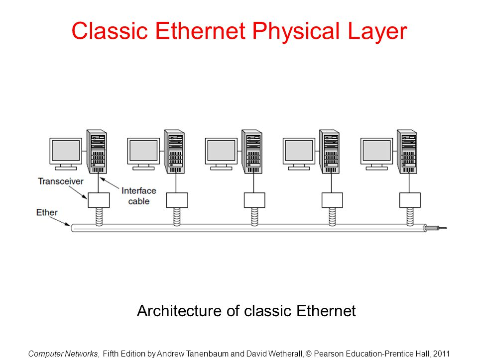 Computer Networks, Fifth Edition by Andrew Tanenbaum and David Wetherall, © Pearson Education-Prentice Hall, 2011 Classic Ethernet Physical Layer Architecture of classic Ethernet
