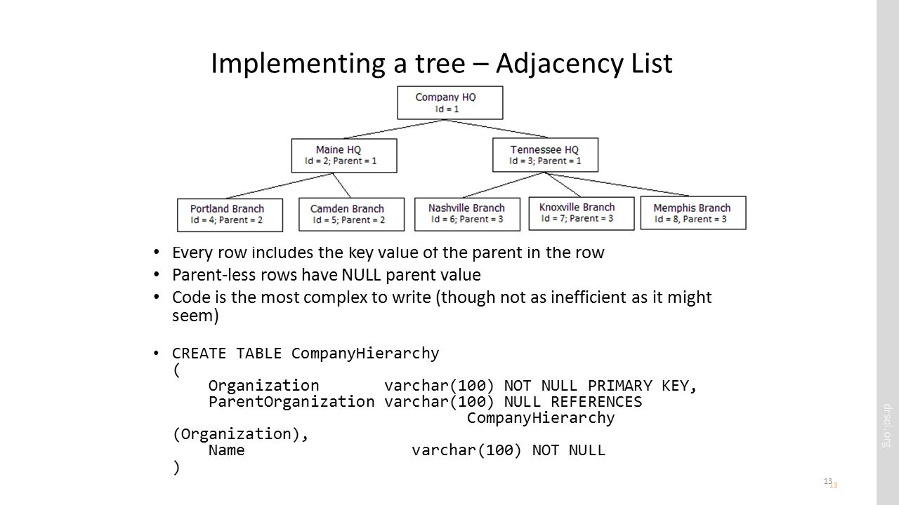 drsql.org 13 Implementing a tree – Adjacency List Every row includes the key value of the parent in the row Parent-less rows have NULL parent value Code is the most complex to write (though not as inefficient as it might seem) CREATE TABLE CompanyHierarchy ( Organization varchar(100) NOT NULL PRIMARY KEY, ParentOrganization varchar(100) NULL REFERENCES CompanyHierarchy (Organization), Name varchar(100) NOT NULL ) 13