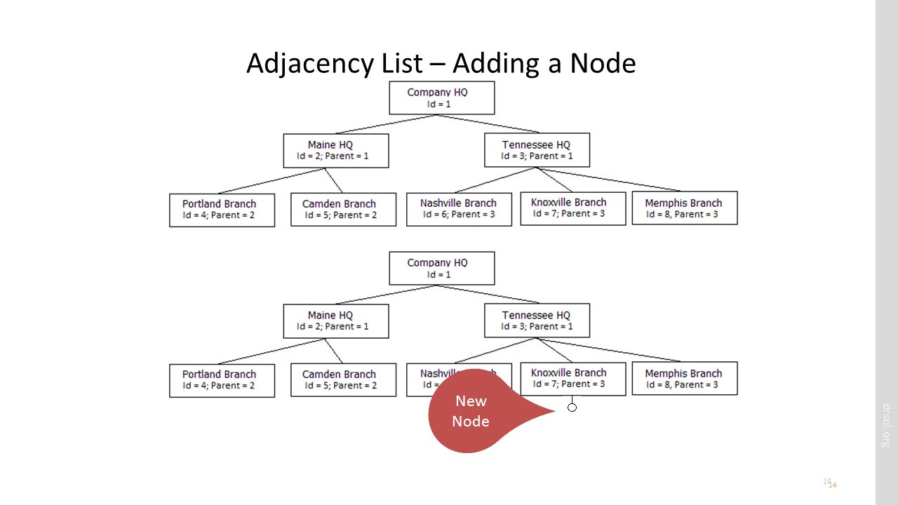 drsql.org 14 Adjacency List – Adding a Node 14 New Node