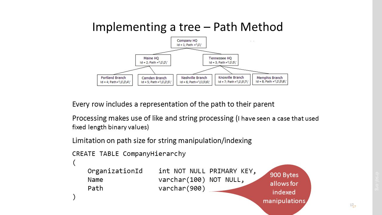 drsql.org 17 Implementing a tree – Path Method 17 Every row includes a representation of the path to their parent Processing makes use of like and string processing ( I have seen a case that used fixed length binary values) Limitation on path size for string manipulation/indexing CREATE TABLE CompanyHierarchy ( OrganizationId int NOT NULL PRIMARY KEY, Name varchar(100) NOT NULL, Path varchar(900) ) 900 Bytes allows for indexed manipulations