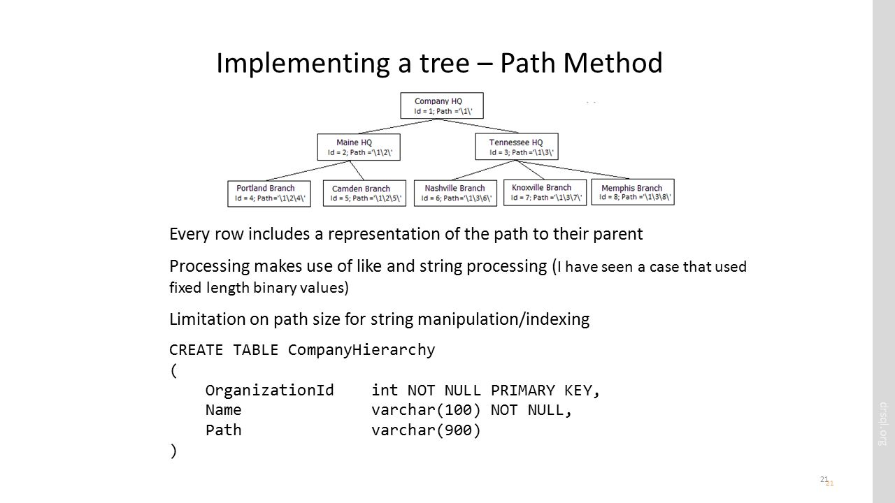 drsql.org 21 Implementing a tree – Path Method 21 Every row includes a representation of the path to their parent Processing makes use of like and string processing ( I have seen a case that used fixed length binary values) Limitation on path size for string manipulation/indexing CREATE TABLE CompanyHierarchy ( OrganizationId int NOT NULL PRIMARY KEY, Name varchar(100) NOT NULL, Path varchar(900) )