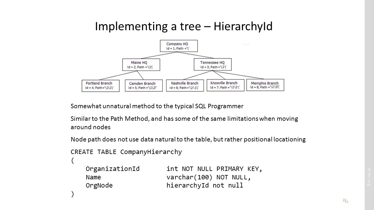 drsql.org 22 Implementing a tree – HierarchyId 22 Somewhat unnatural method to the typical SQL Programmer Similar to the Path Method, and has some of the same limitations when moving around nodes Node path does not use data natural to the table, but rather positional locationing CREATE TABLE CompanyHierarchy ( OrganizationId int NOT NULL PRIMARY KEY, Name varchar(100) NOT NULL, OrgNode hierarchyId not null )