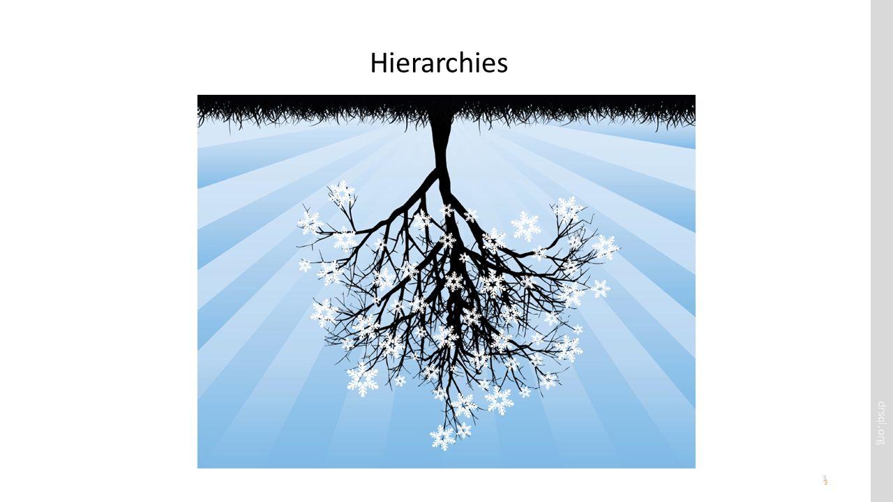 drsql.org 3 Hierarchies 3