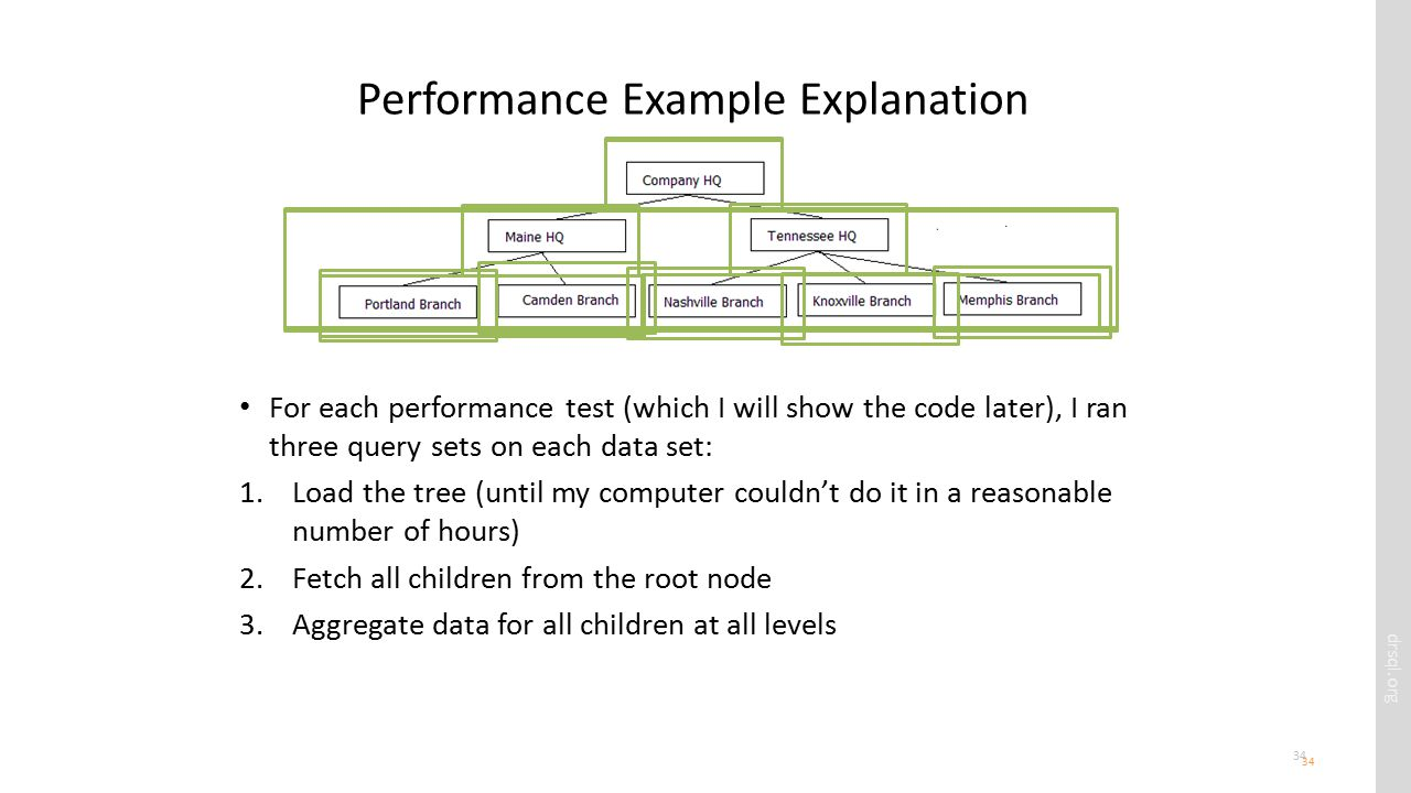 drsql.org 34 Performance Example Explanation For each performance test (which I will show the code later), I ran three query sets on each data set: 1.Load the tree (until my computer couldn't do it in a reasonable number of hours) 2.Fetch all children from the root node 3.Aggregate data for all children at all levels 34