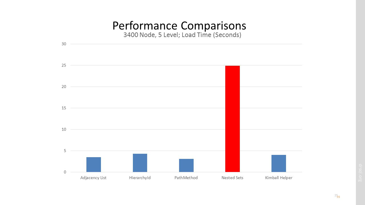drsql.org 35 Performance Comparisons 35