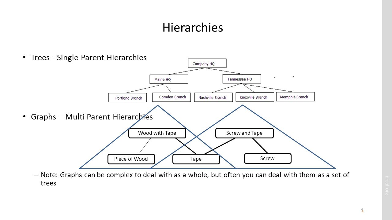 drsql.org 4 Hierarchies Trees - Single Parent Hierarchies Graphs – Multi Parent Hierarchies – Note: Graphs can be complex to deal with as a whole, but often you can deal with them as a set of trees 4 Screw Piece of Wood Wood with TapeScrew and Tape Tape