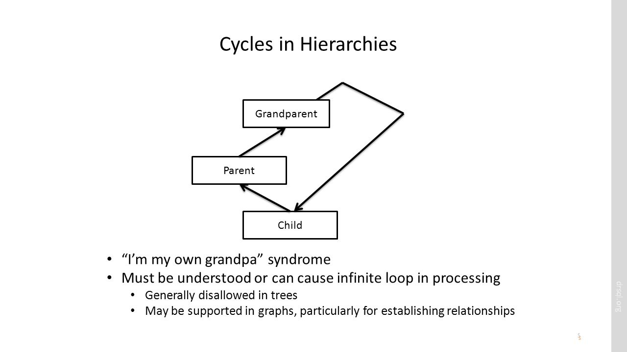 drsql.org 5 Cycles in Hierarchies 5 Parent Child I'm my own grandpa syndrome Must be understood or can cause infinite loop in processing Generally disallowed in trees May be supported in graphs, particularly for establishing relationships Grandparent