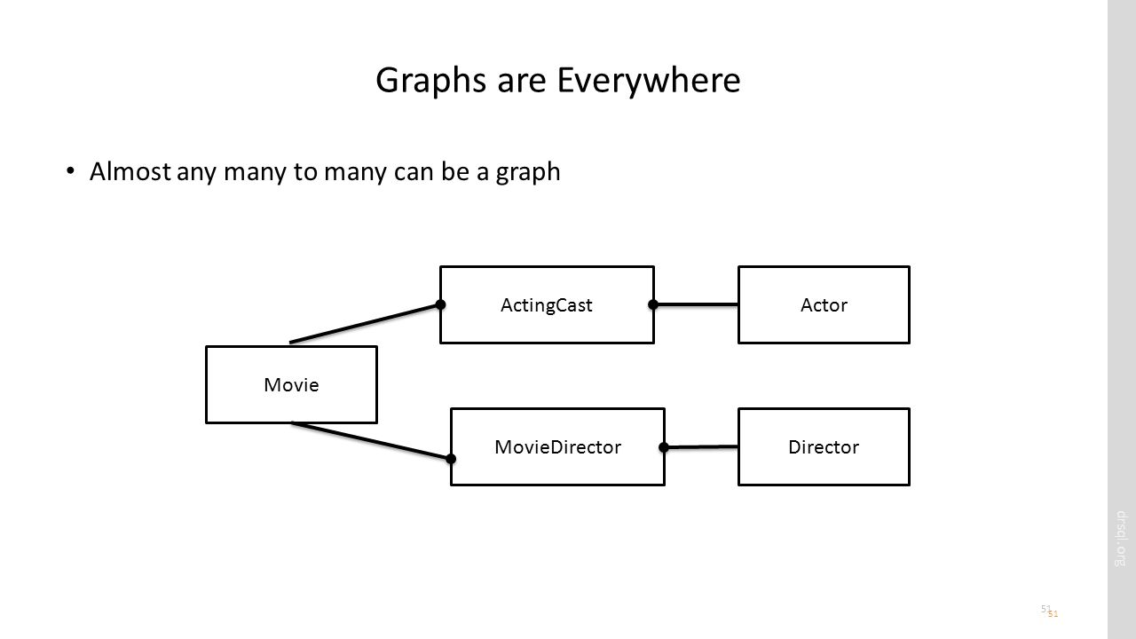 drsql.org 51 Graphs are Everywhere Almost any many to many can be a graph 51 Movie ActorActingCast DirectorMovieDirector