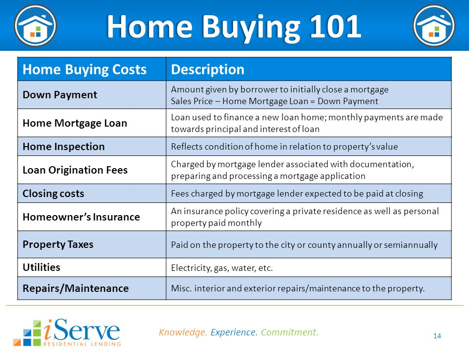 14 Home Buying 101Home Buying 101 Home Buying CostsDescription Down Payment Amount given by borrower to initially close a mortgage Sales Price – Home