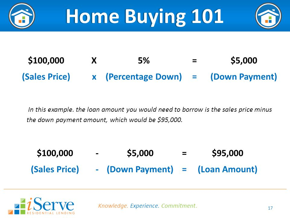 17 Home Buying 101Home Buying 101 $100,000X5%=$5,000 (Sales Price)x(Percentage Down)=(Down Payment) In this example.