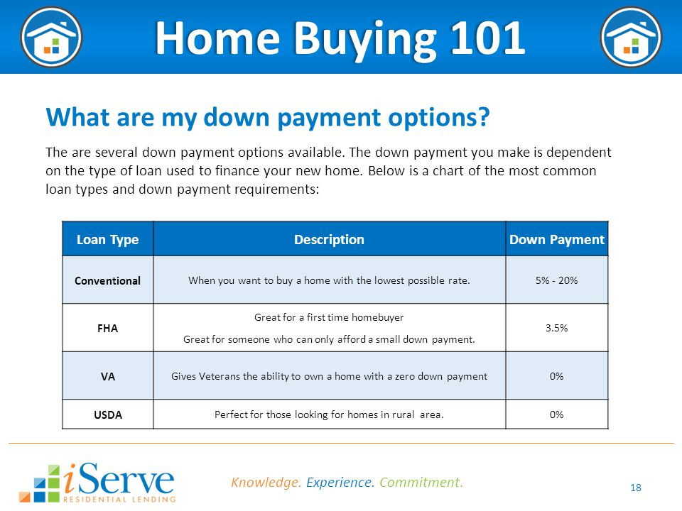 18 Home Buying 101Home Buying 101 What are my down payment options.