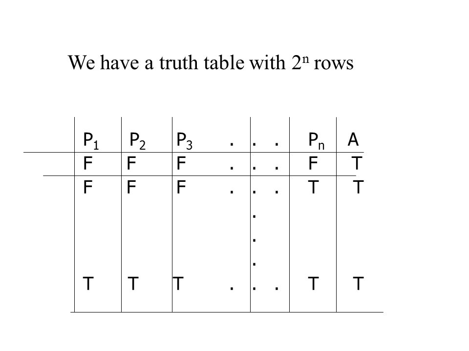 P 1 P 2 P 3... P n A F F F... F T F F F... T T. T T T... T T We have a truth table with 2 n rows