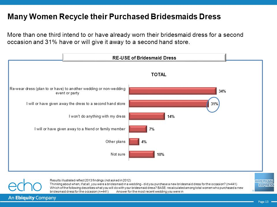 Page 13 More than one third intend to or have already worn their bridesmaid dress for a second occasion and 31% have or will give it away to a second hand store.